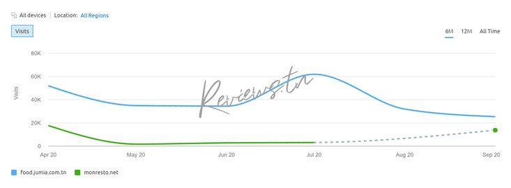 Comparatif nombre de visiteurs : Jumia Food VS MonResto
