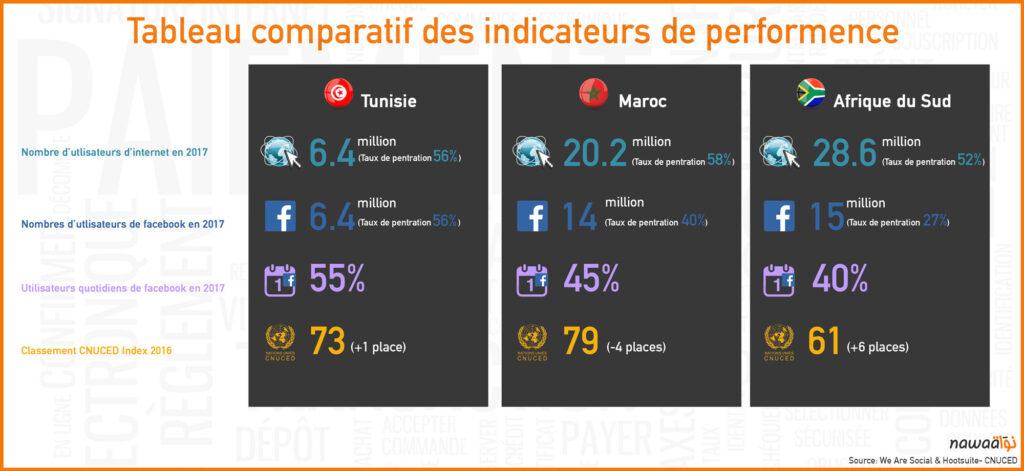 Les tendances e-commerce en Tunisie