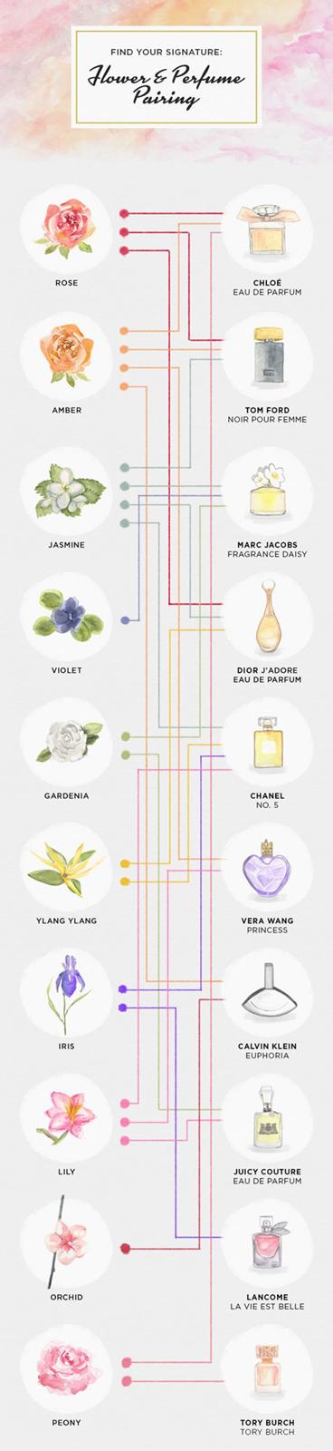 Combinez les parfums pour créer la senteur parfaite