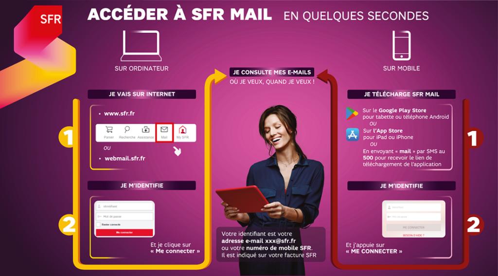 Comment se connecter à la boite mail SFR